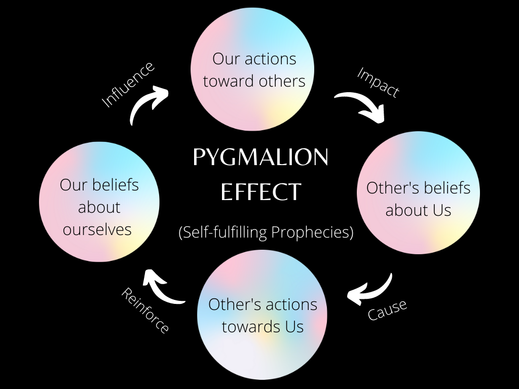 The Pygmalion Effect or Rosenthal Effect— How Positive Expectations can trick You to give High Performance